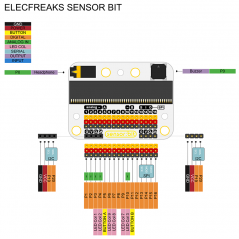 Elecfreaks sensor:bit for micro:bit sensorbit (EF03415)
