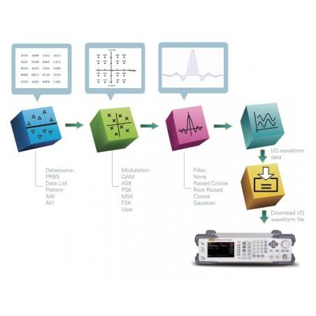 IQ-DSG3000 (RIGOL) I/Q Modulation option for DSG3000 Signal Generators